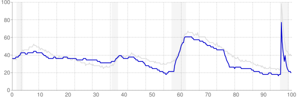 Idaho monthly unemployment rate chart from 1990 to May 2021